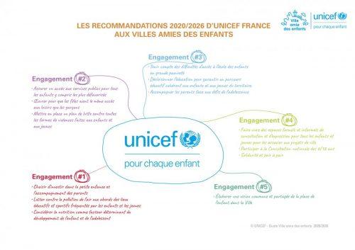 Recommandations_unicef